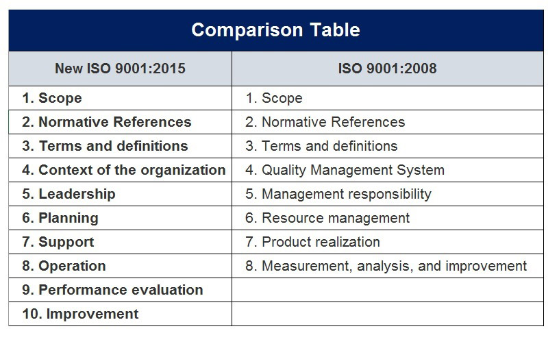 Iso 9001 2015 Update Process In 30 Days Core Compliance
