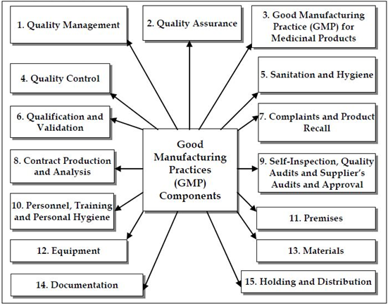 Cgmp Gmp Compliance Process For Manufacturing Companies